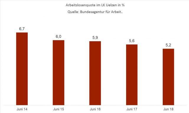 Arbeitslosenquote im LK Uelzen in % | Quelle: Bundesagentur für Arbeit